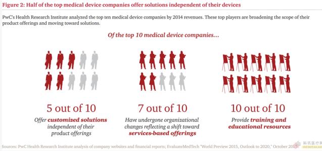 医疗器械公司正在悄悄转型 贝登医疗资讯.png