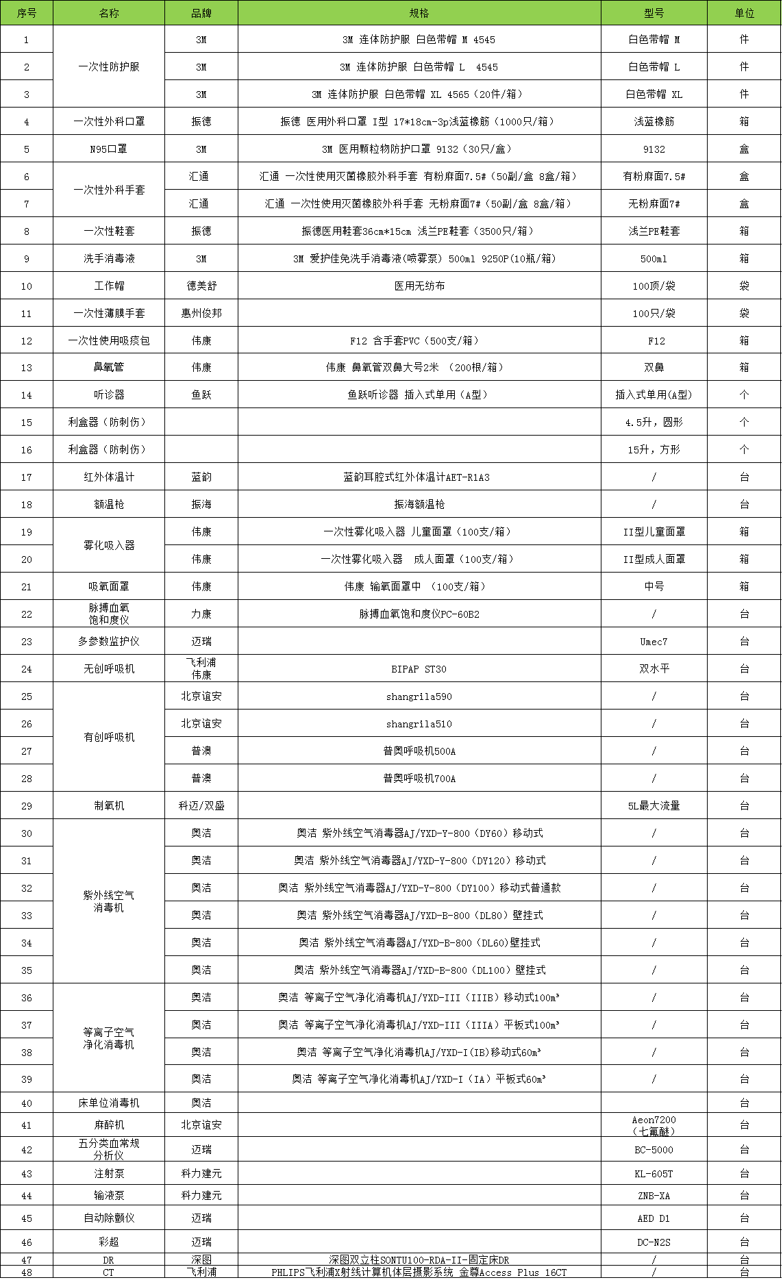武汉冠状病毒疫情防控所需应急设备采购清单