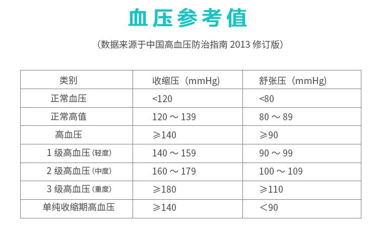 瑞光康泰raycome  脉搏波血压计RBP-6100_血压参考值图_贝登医疗.jpg