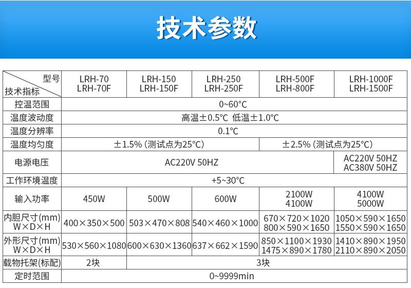 技术参数_一恒 生化培养箱 (LRH-250)